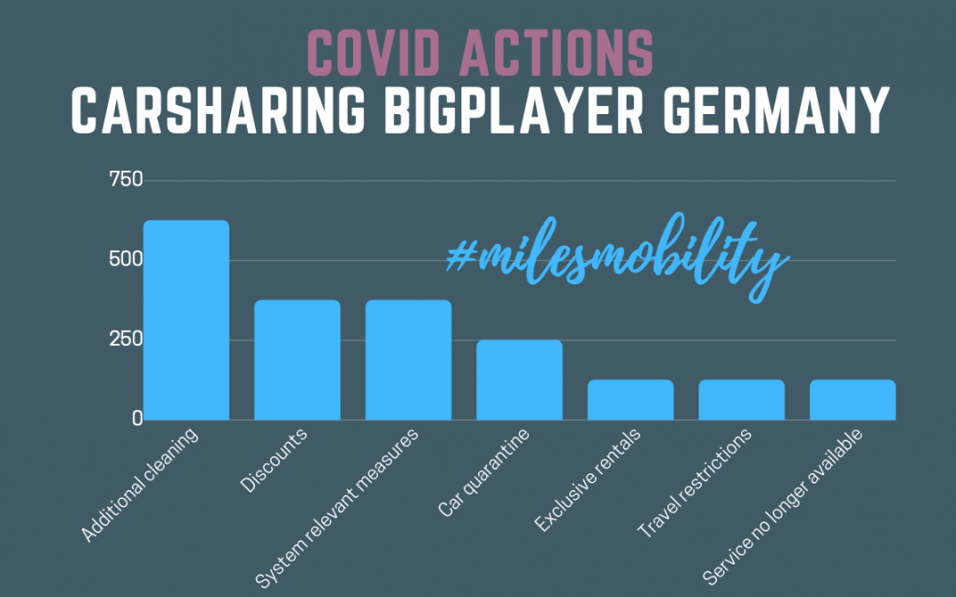 Mobility Effects due to Covid-19 #carsharing #milesmobility